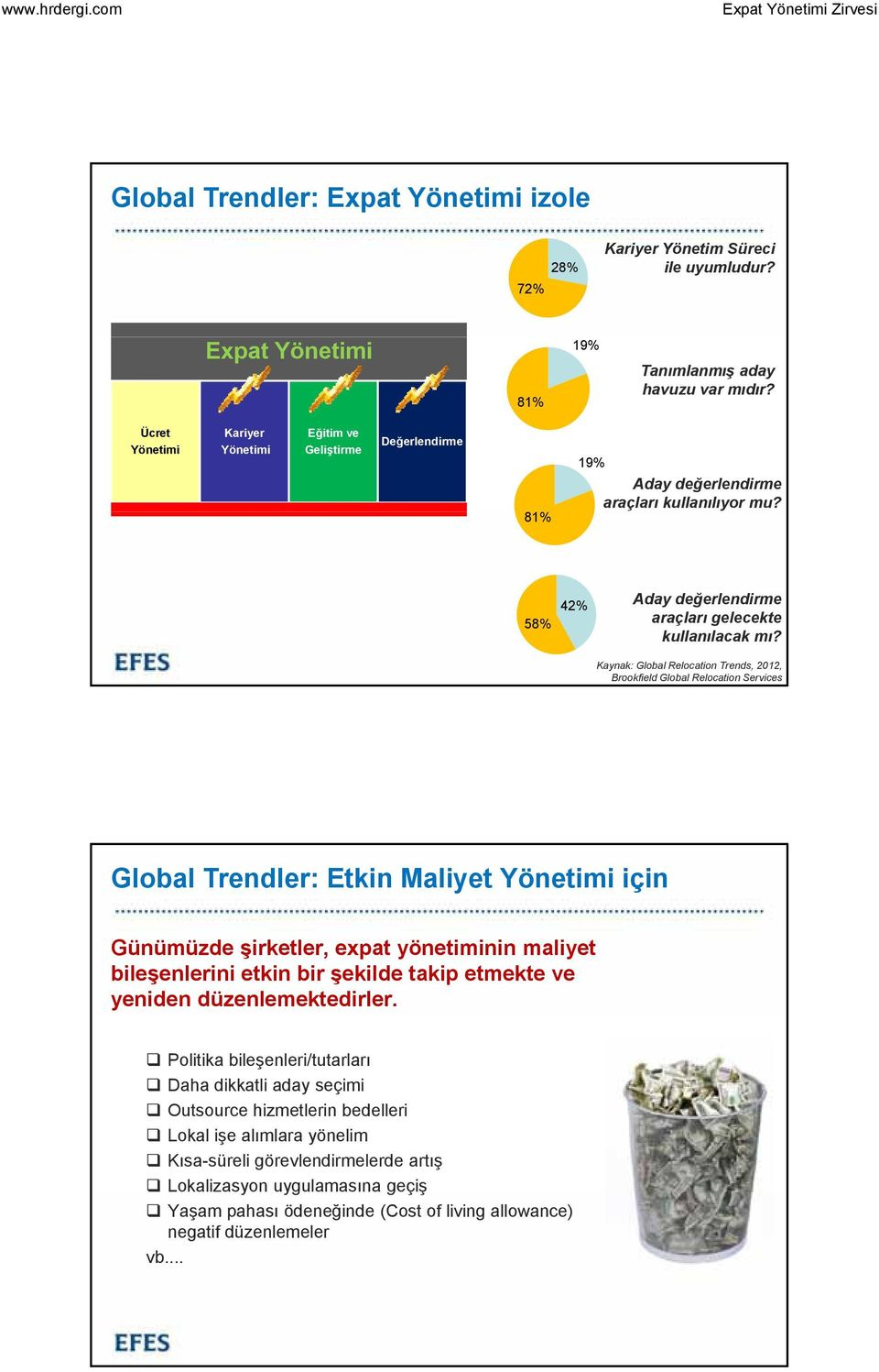 Kaynak: Global Relocation Trends, 202, Brookfield Global Relocation Services Global Trendler: Etkin Maliyet Yönetimi için Günümüzde şirketler, expat yönetiminin maliyet bileşenlerini etkin bir