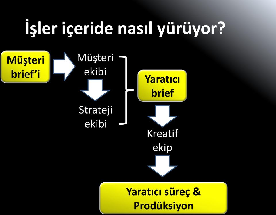 Strateji ekibi Yaratıcı brief
