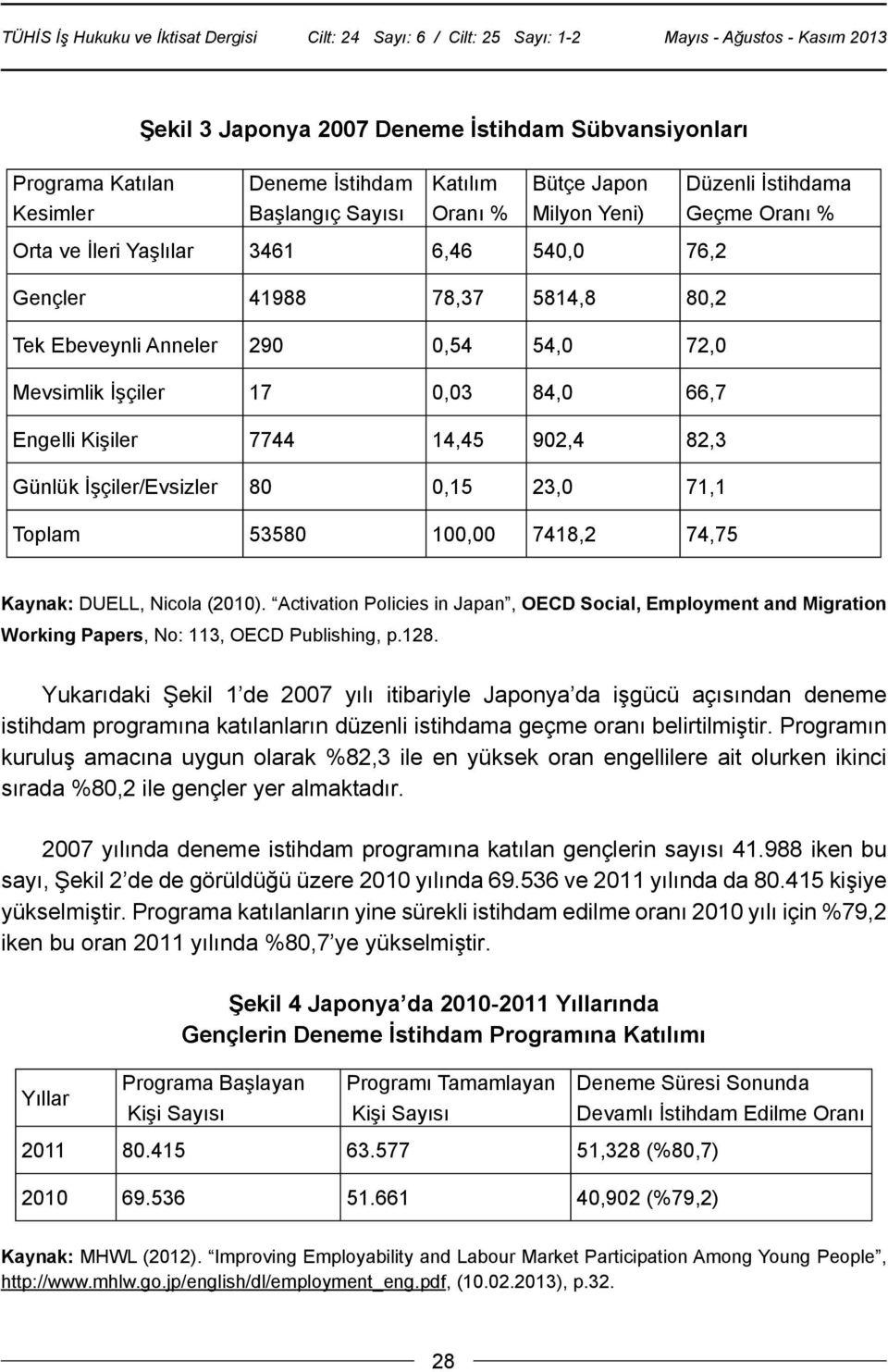 53580 100,00 7418,2 74,75 Düzenli İstihdama Geçme Oranı % Kaynak: DUELL, Nicola (2010). Activation Policies in Japan, OECD Social, Employment and Migration Working Papers, No: 113, OECD Publishing, p.