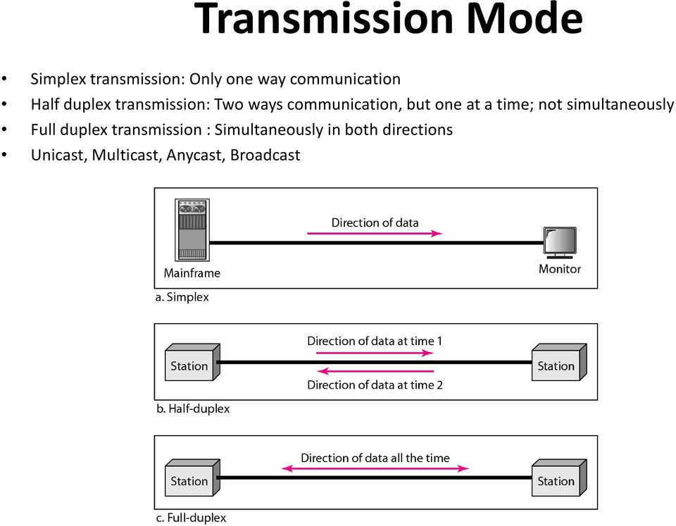 but one at a time; not simultaneously Full duplex transmission