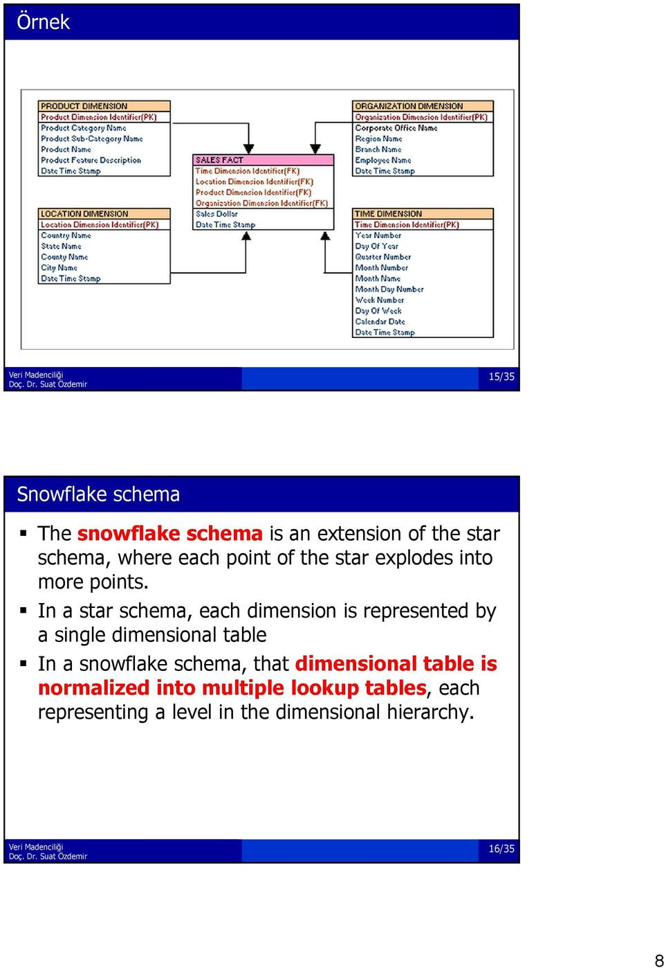 In a star schema, each dimension i is represented by a single dimensional table In a