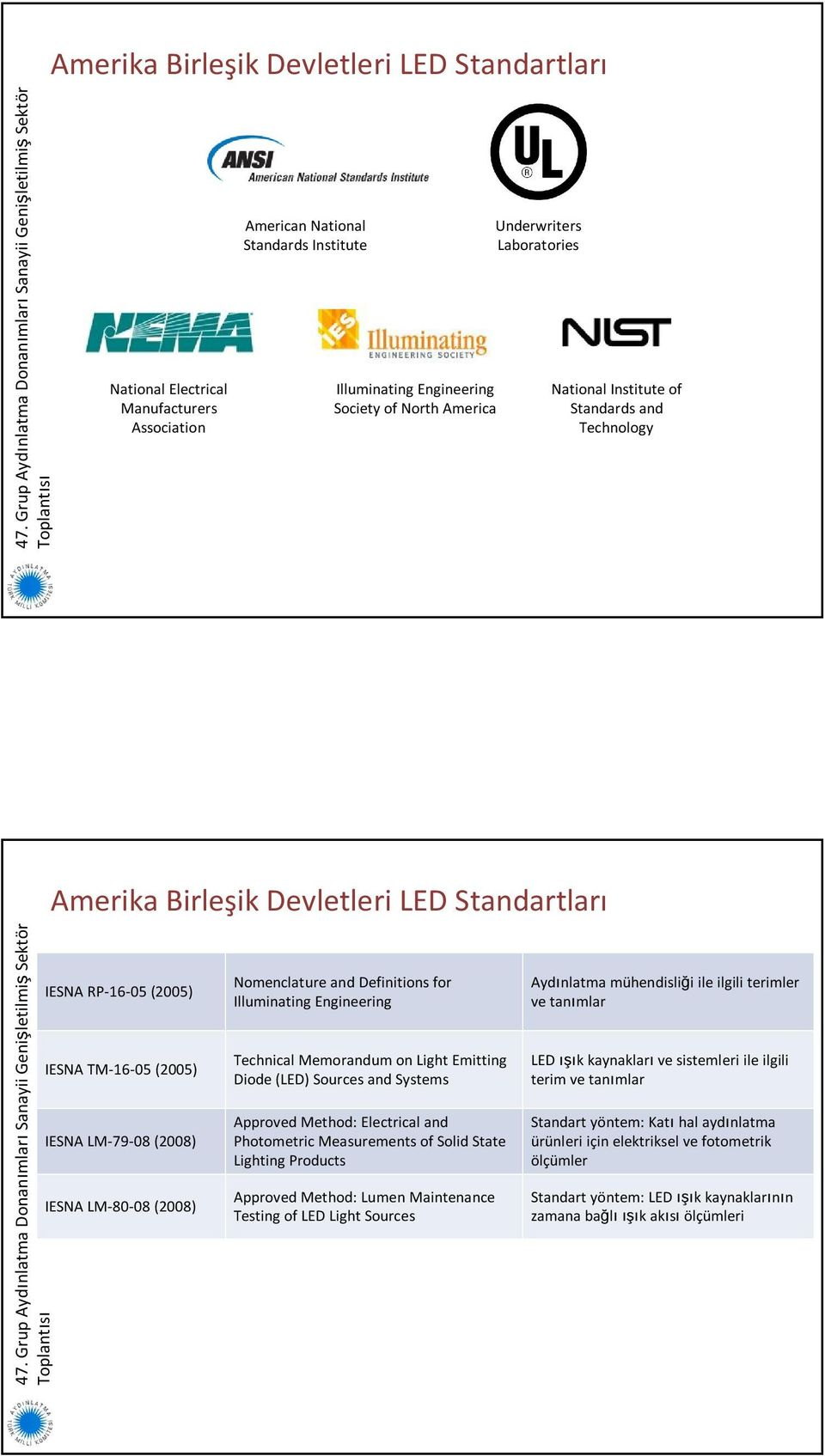 Nomenclature and Definitions for Illuminating Engineering Technical Memorandum on Light Emitting Diode (LED) Sources and Systems Approved Method: Electrical and Photometric Measurements of Solid