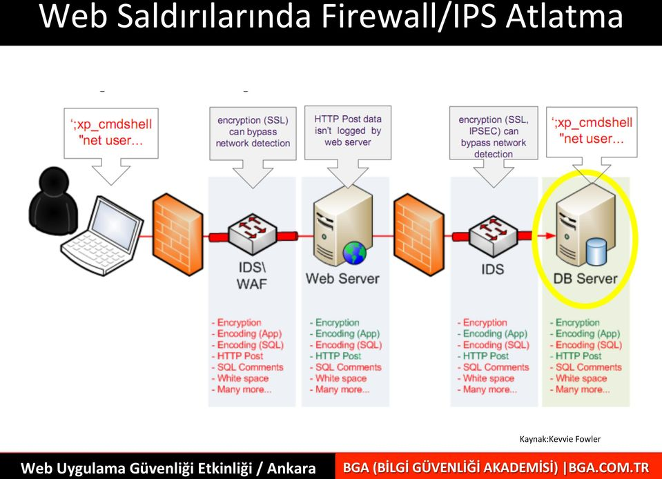 Firewall/IPS
