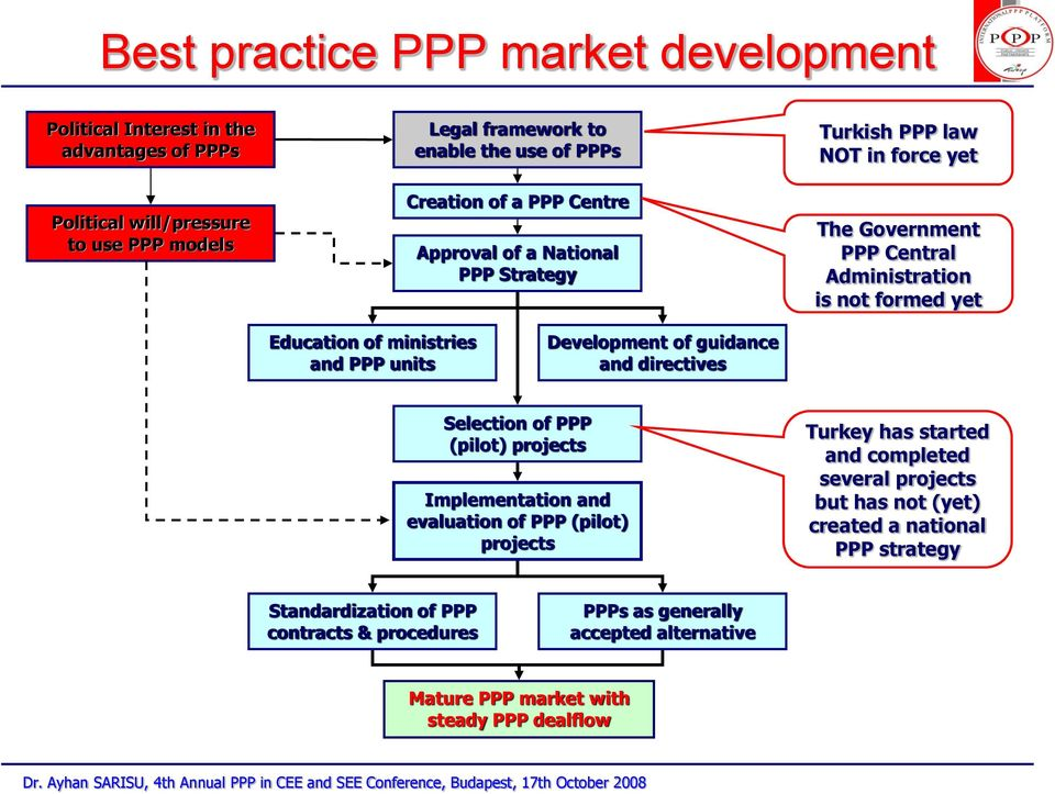 Selection of PPP (pilot) projects Implementation and evaluation of PPP (pilot) projects Turkey has started and completed several projects but has not (yet) created a national PPP strategy