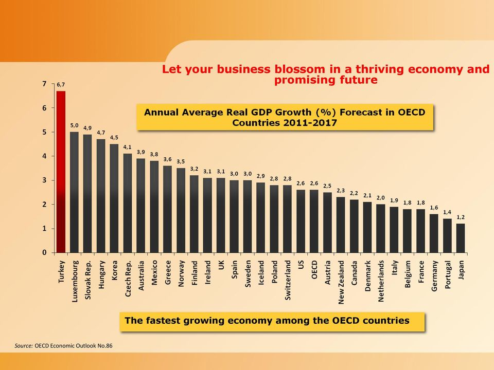 fastest growing economy among the OECD