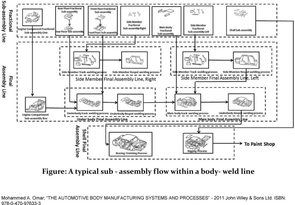 Omar; THE AUTOMOTIVE BODY MANUFACTURING SYSTEMS