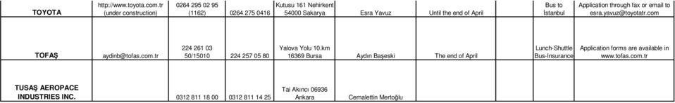 to İstanbul Application through fax or email to esra.yavuz@toyotatr.com TOFAŞ aydinb@tofas.com.tr 224 261 03 50/15010 224 257 05 80 Yalova Yolu 10.