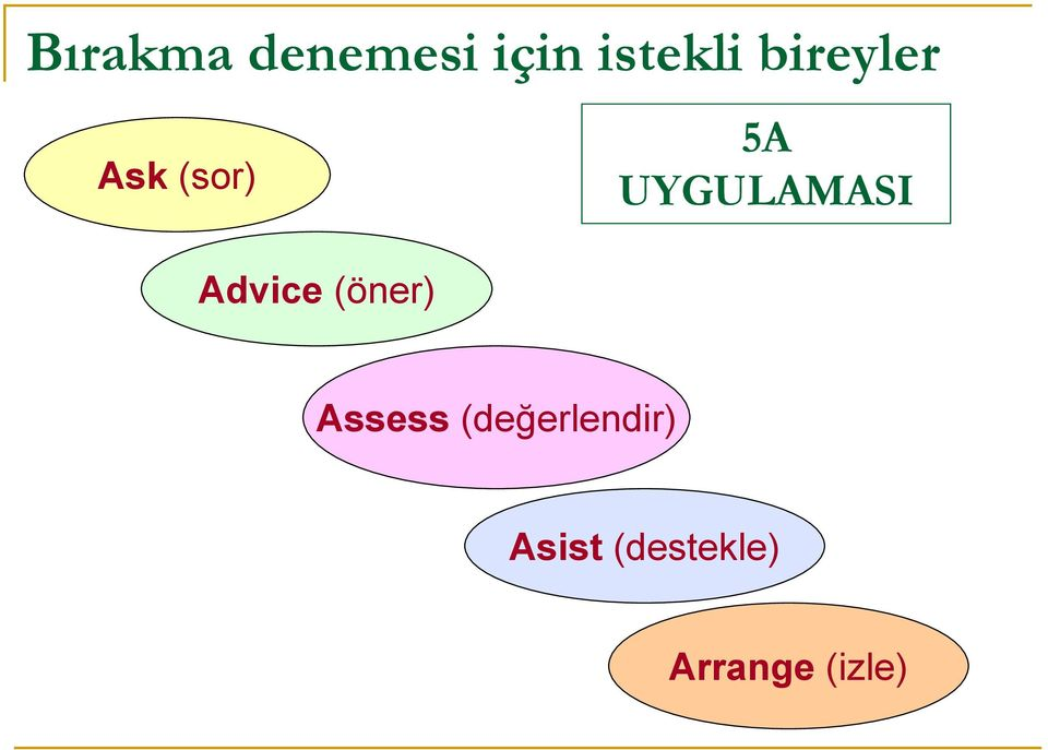 Advice (öner) Assess