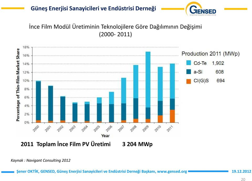 (2000-2011) 2011 Toplam İnce Film PV