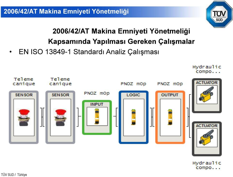 EN ISO 13849-1 Standardı Analiz