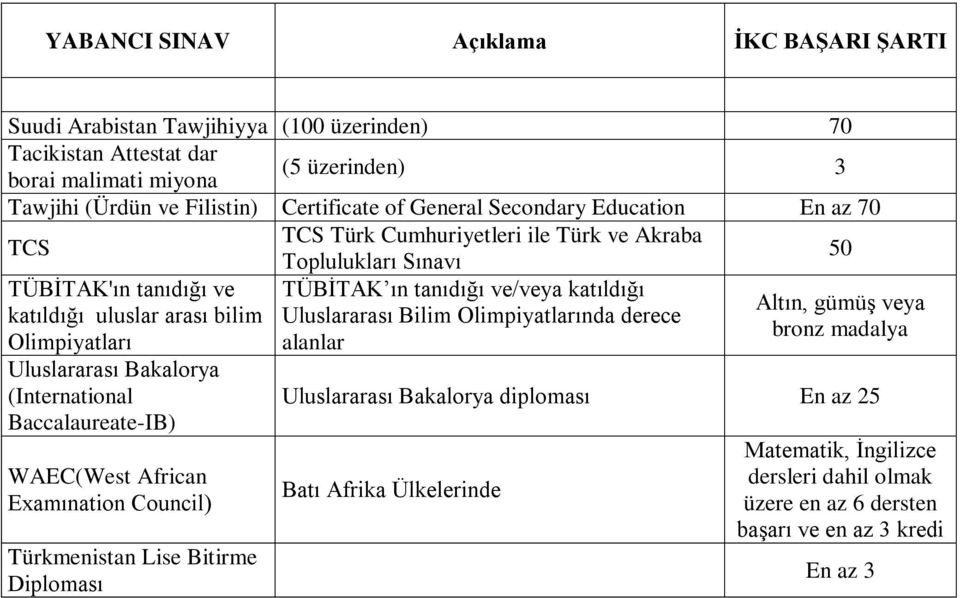 ve/veya katıldığı Uluslararası Bilim Olimpiyatlarında derece alanlar Uluslararası Bakalorya (International Baccalaureate-IB) WAEC(West African Examınation Council) Türkmenistan Lise Bitirme