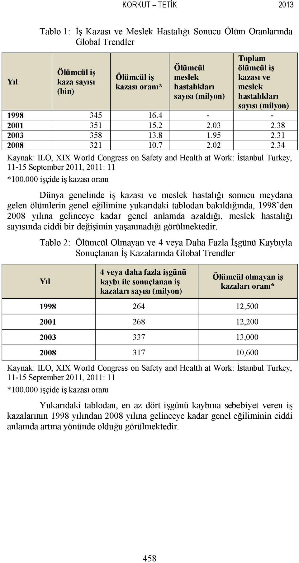 34 Kaynak: ILO, XIX World Congress on Safety and Health at Work: İstanbul Turkey, 11-15 September 2011, 2011: 11 *100.