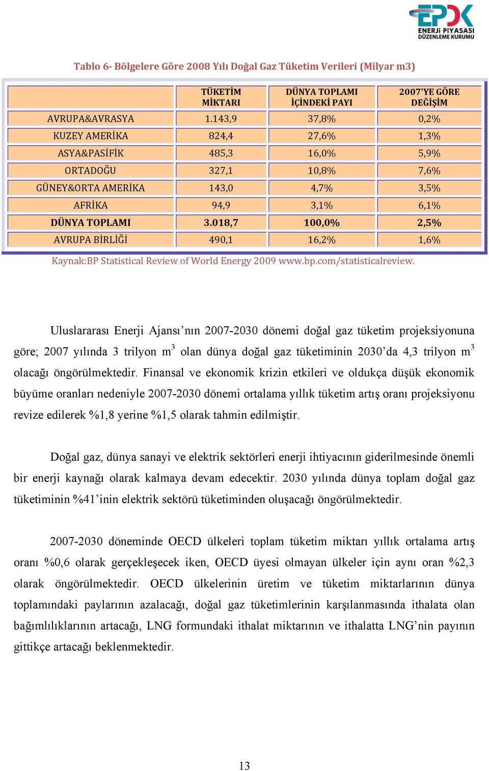 018,7 100,0% 2,5% AVRUPA BİRLİĞİ 490,1 16,2% 1,6% Kaynak:BP Statistical Review of World Energy 2009 www.bp.com/statisticalreview.