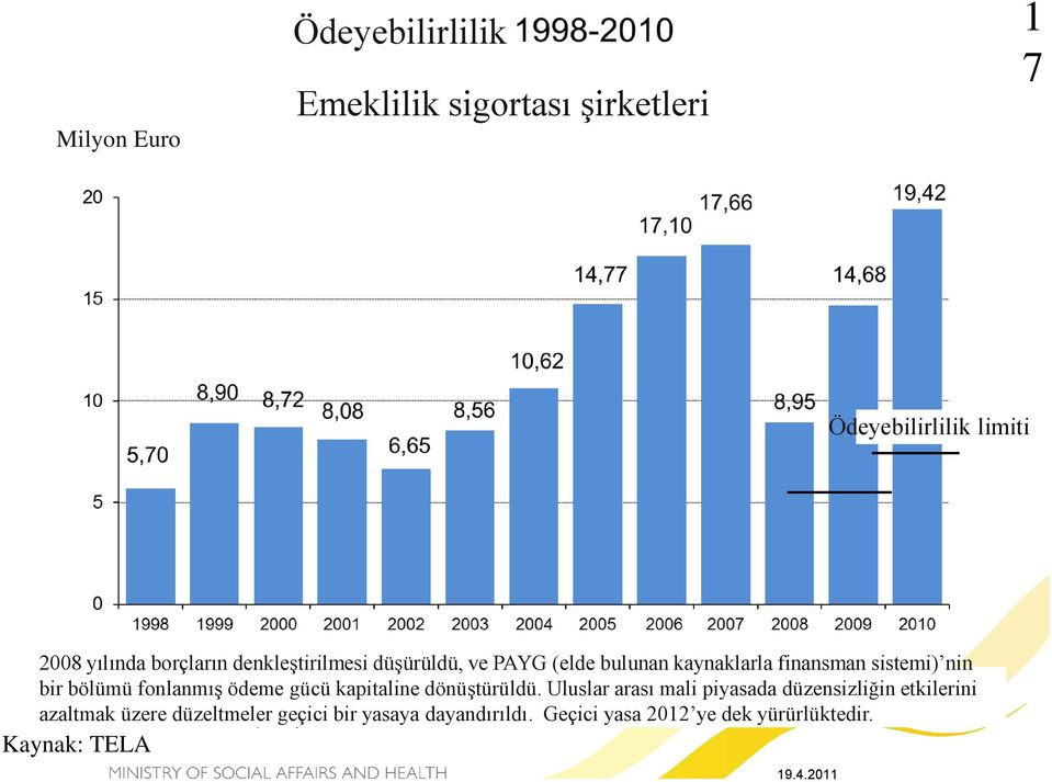 Geçici yasa 2012 ye dek yürürlüktedir. Kaynak: TELA In 2008 the adjustment of liabilities was reduced, and part of the PAYG buffer was shifted to the solvency capital of the funded part.