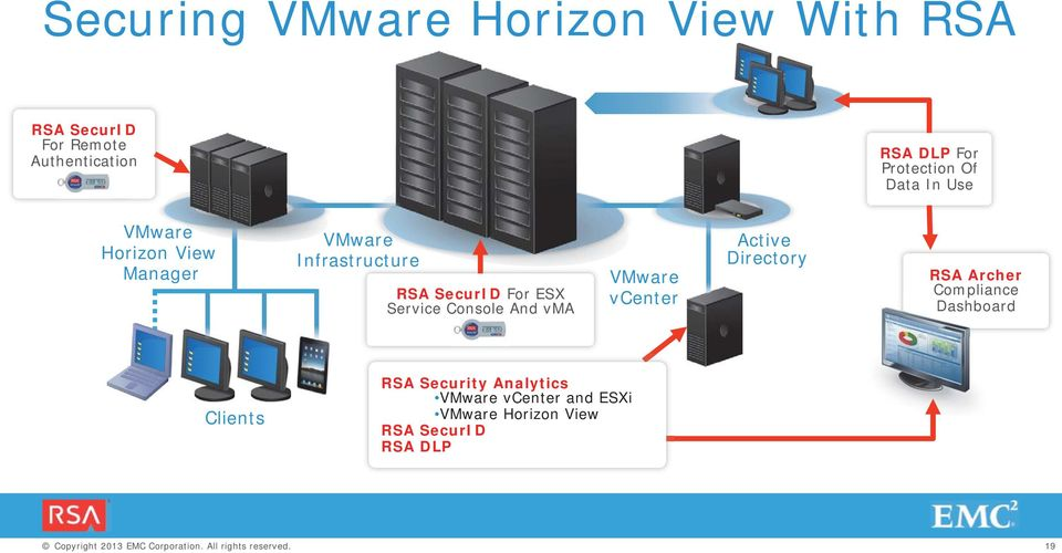 ESX Service Console And vma VMware vcenter Active Directory RSA Archer Compliance Dashboard