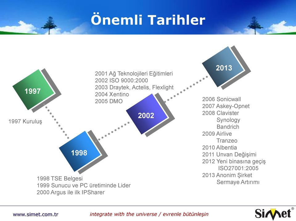 Xentino 2005 DMO 2002 2013 2006 Sonicwall 2007 Askey-Opnet 2008 Clavister Synology Bandrich 2009 Airlive