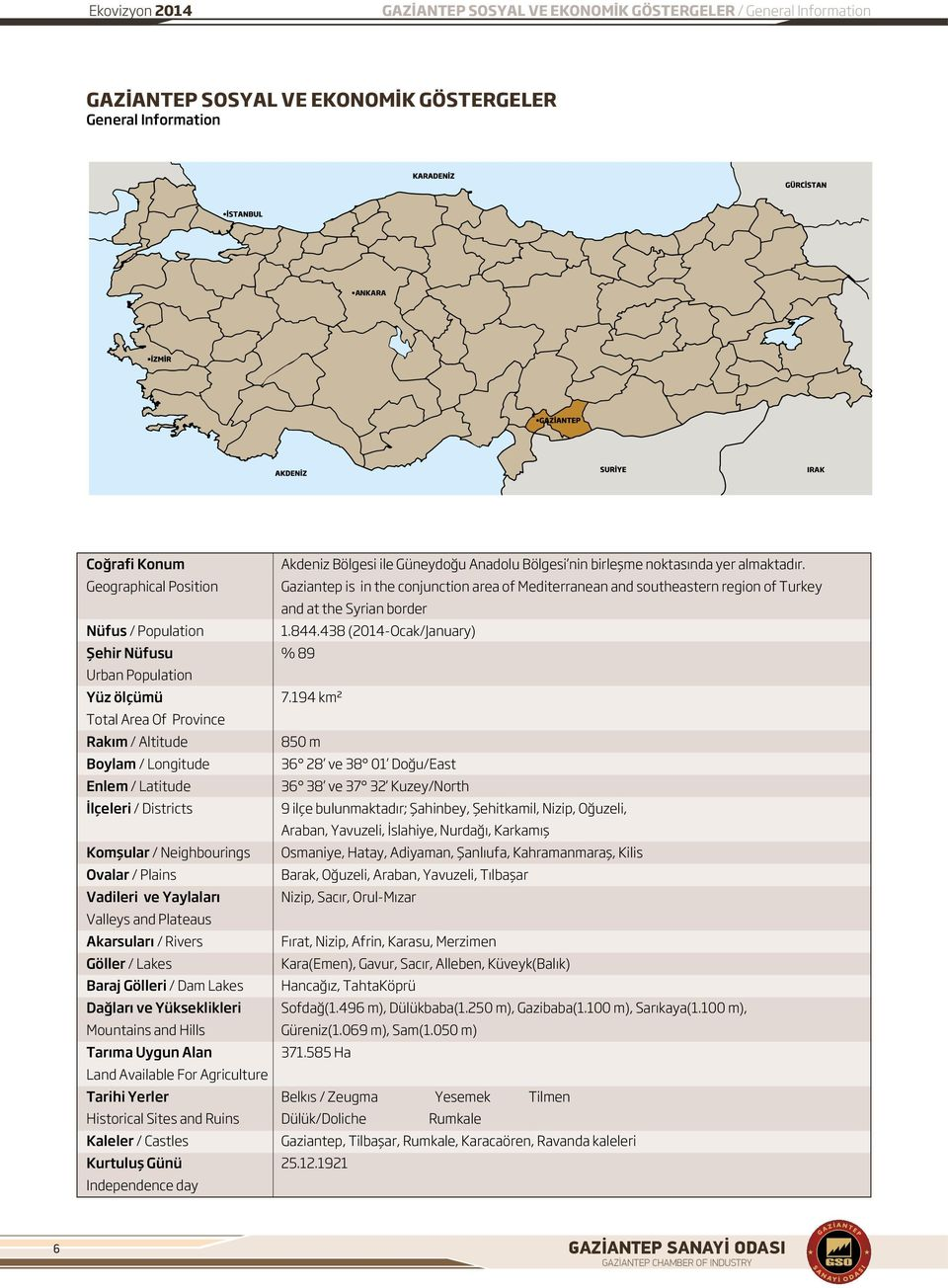 Geographical Position Gaziantep is in the conjunction area of Mediterranean and southeastern region of Turkey and at the Syrian border Nüfus / Population 1.844.