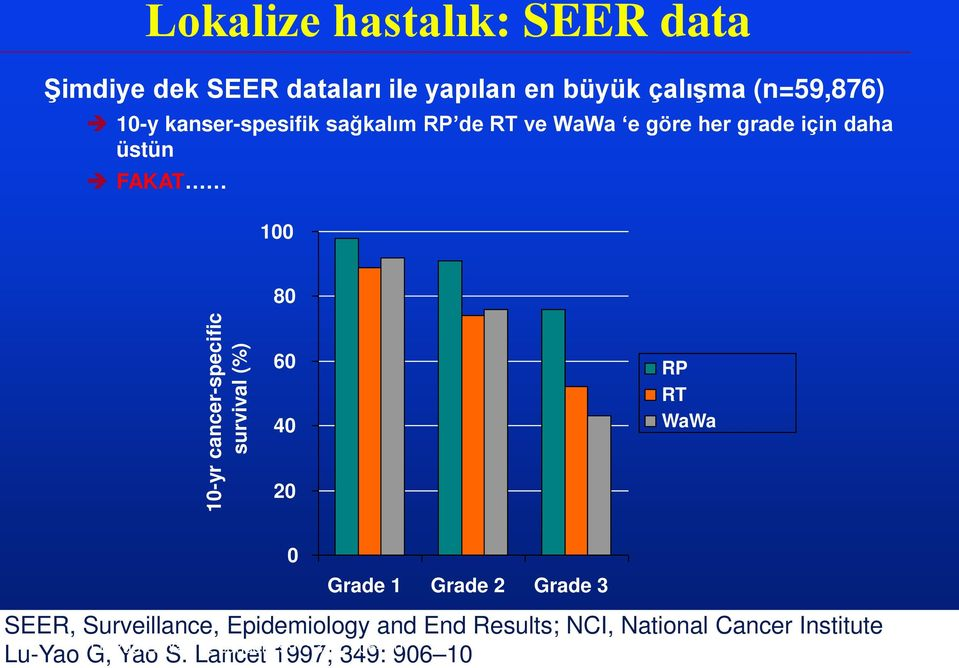 cancer-specific survival (%) 60 40 20 RP RT WaWa 0 Grade 1 Grade 2 Grade 3 SEER, Surveillance,