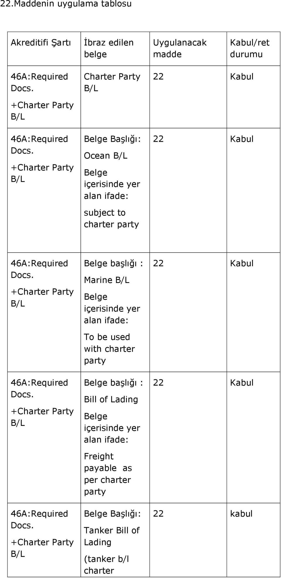 +Charter Party B/L 46A:Required Docs. +Charter Party B/L 46A:Required Docs.