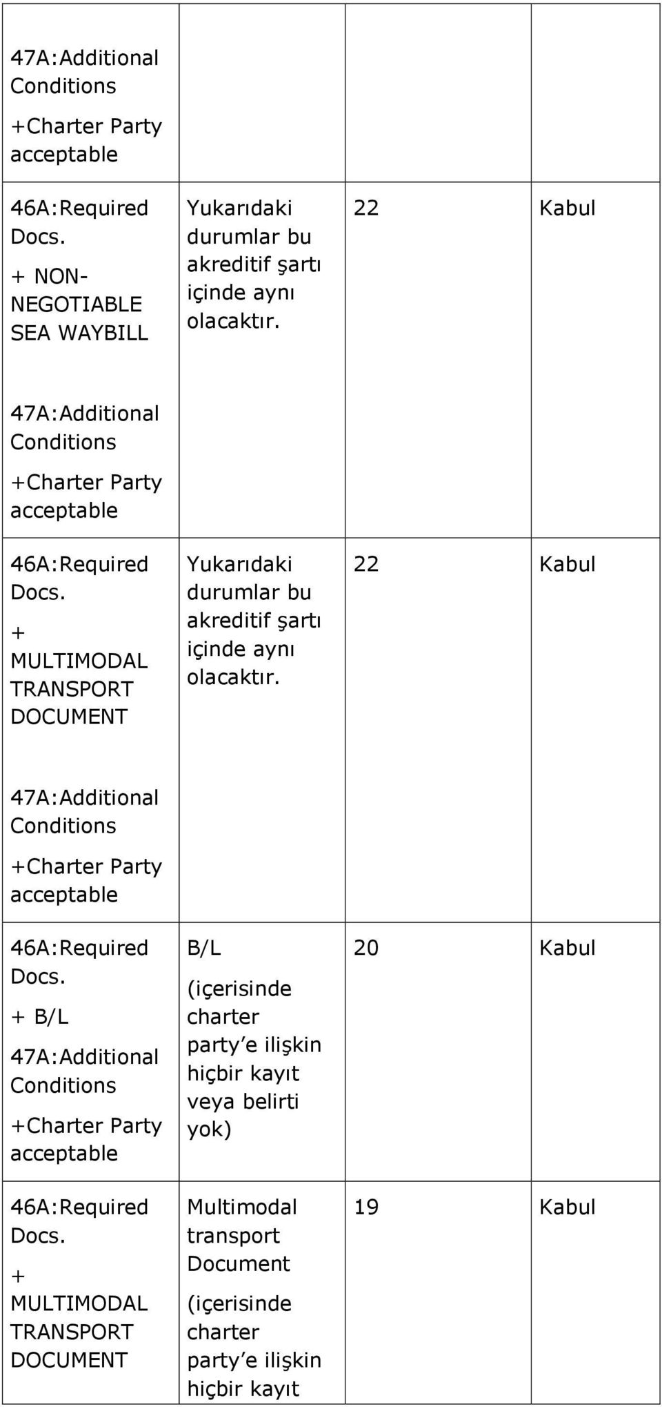 22 Kabul 47A:Additional Conditions +Charter Party acceptable 46A:Required Docs. + B/L 47A:Additional Conditions +Charter Party acceptable 46A:Required Docs.