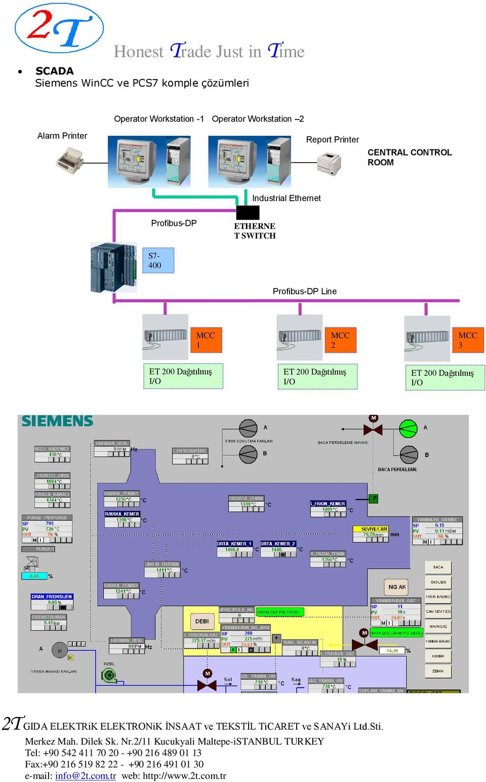 Industrial Ethernet Profibus-DP ETHERNE T SWITCH S7-400 Profibus-DP Line