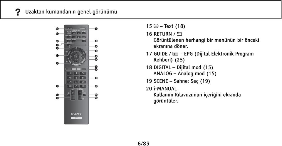 17 GUIDE / EPG (Dijital Elektronik Program Rehberi) (25) 18 DIGITAL Dijital mod