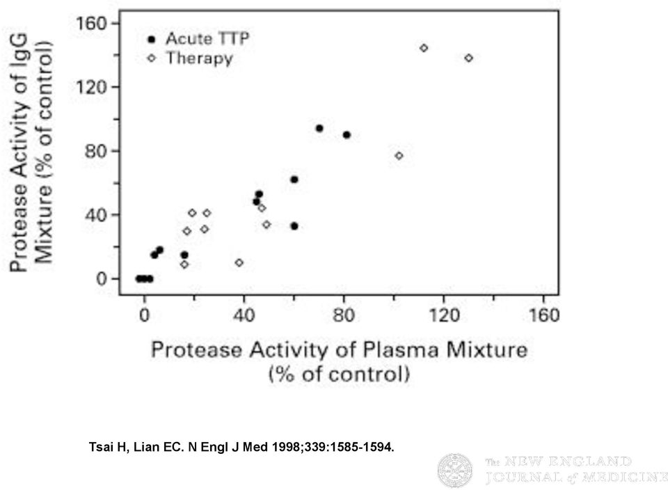 Therapy Was Instituted as a Function of the Inhibitory Activity of Plasma