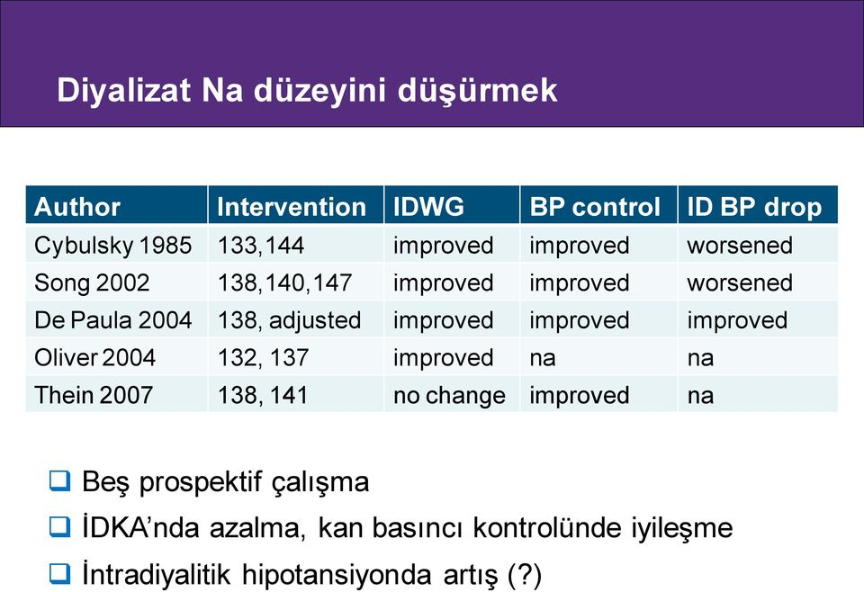 improved improved improved Oliver 2004 132, 137 improved na na Thein 2007 138, 141 no change improved na