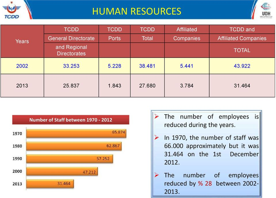 464 Number of Staff between 1970-2012 The number of employees is reduced during the years.