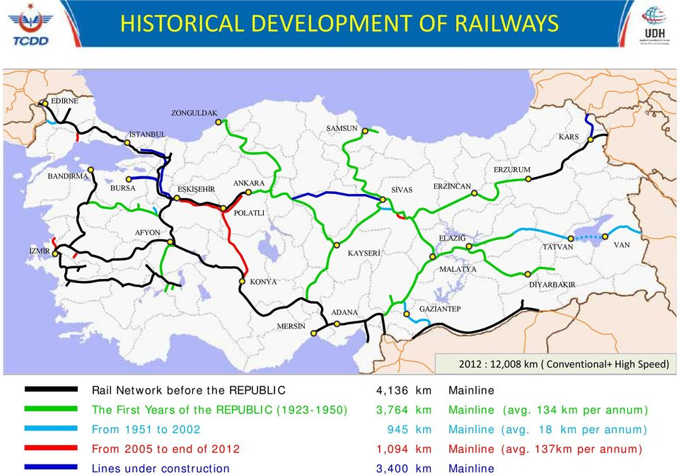 before the REPUBLIC 4,136 km Mainline The First Years of the REPUBLIC (1923-1950) 3,764 km Mainline (avg.