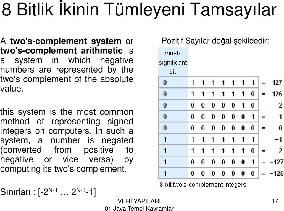 Pozitif Sayılar doğal şekildedir: this system is the most common method of representing signed integers on computers.