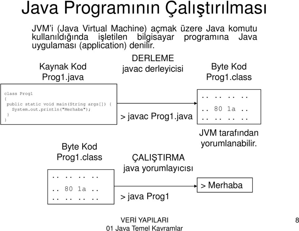 "class class Prog1 { public static void main(string args[]) { System.out.println(""Merhaba""); } } > javac Prog1."