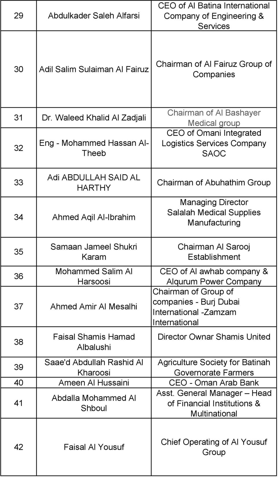 Company SAOC Chairman of Abuhathim Group Managing Director Salalah Medical Supplies Manufacturing 35 36 Samaan Jameel Shukri Karam Mohammed Salim Al Harsoosi 37 Ahmed Amir Al Mesalhi 38 Faisal Shamis