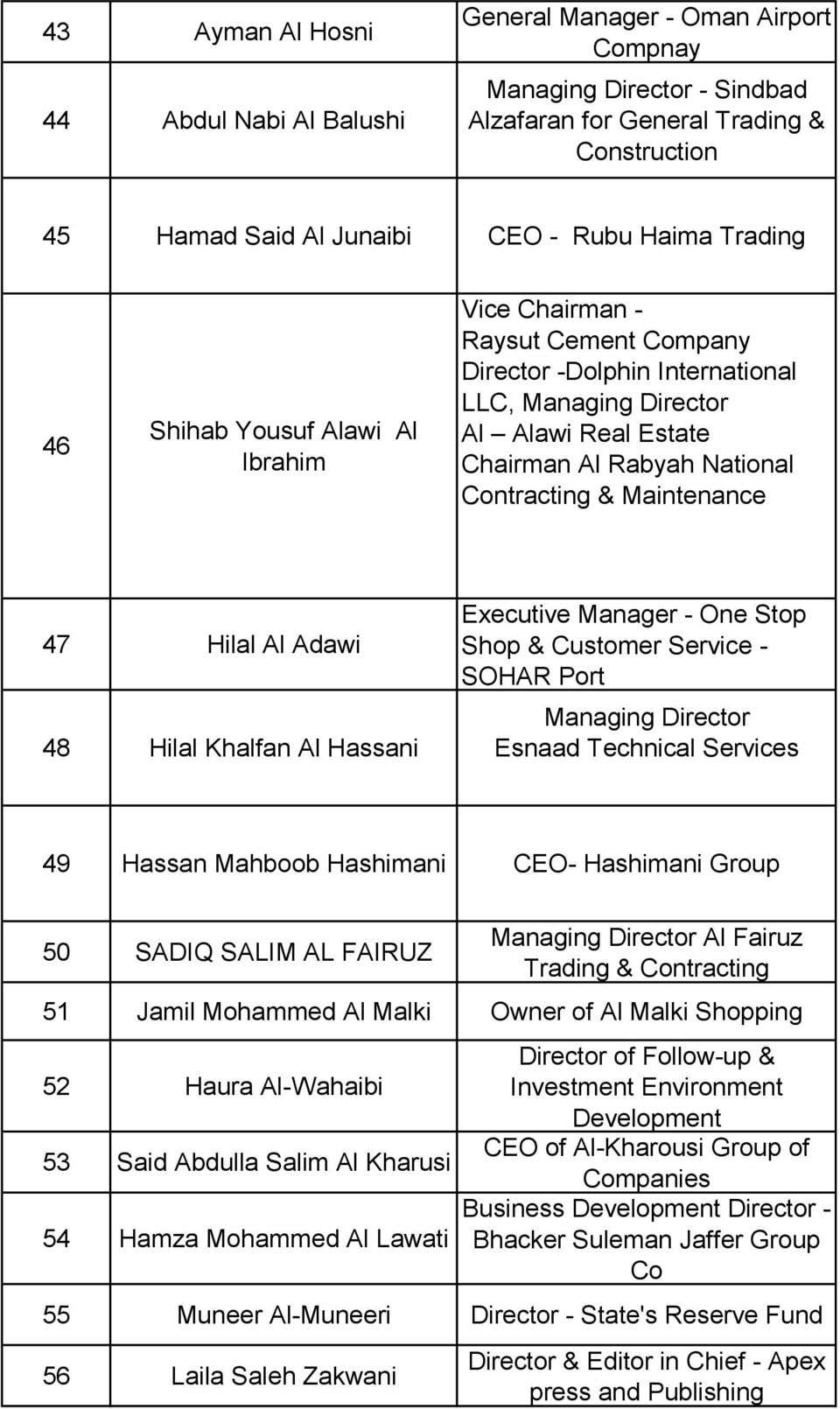 Maintenance 47 Hilal Al Adawi 48 Hilal Khalfan Al Hassani Executive Manager - One Stop Shop & Customer Service - SOHAR Port Managing Director Esnaad Technical Services 49 Hassan Mahboob Hashimani