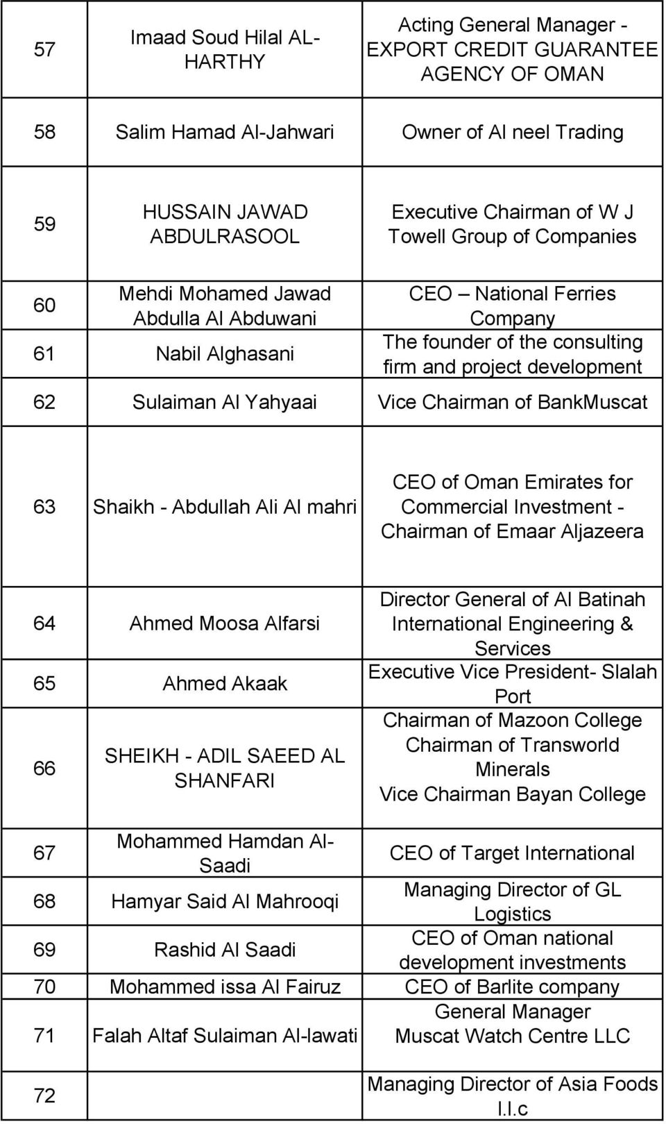 Yahyaai Vice Chairman of BankMuscat 63 Shaikh - Abdullah Ali Al mahri CEO of Oman Emirates for Commercial Investment - Chairman of Emaar Aljazeera 64 Ahmed Moosa Alfarsi 65 Ahmed Akaak 66 SHEIKH -