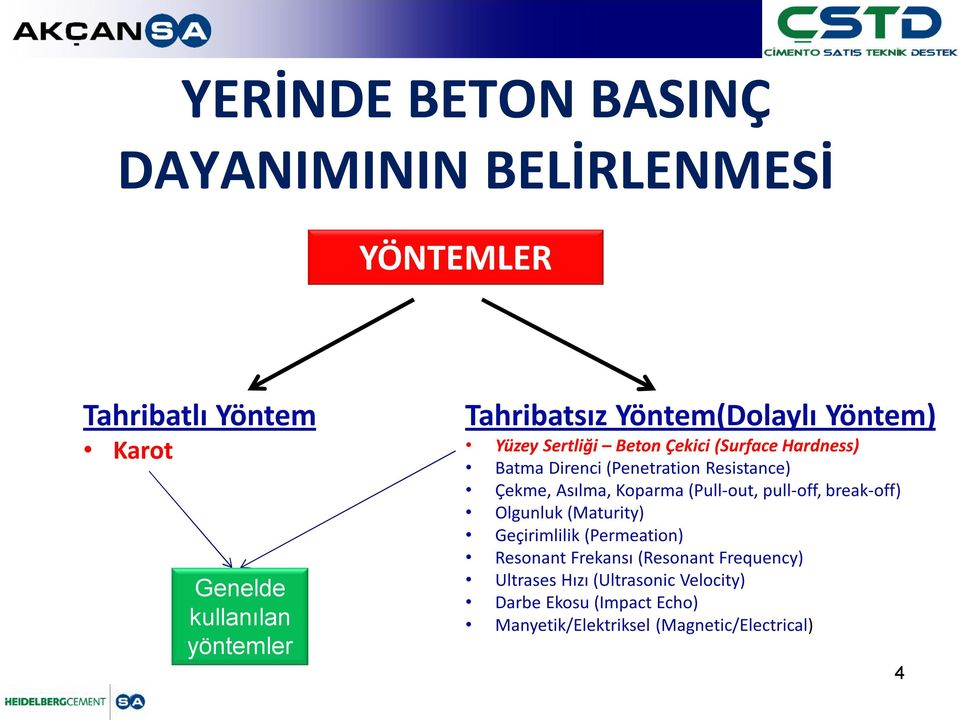 Resistance) Çekme, Asılma, Koparma (Pull-out, pull-off, break-off) Olgunluk (Maturity) Geçirimlilik (Permeation)