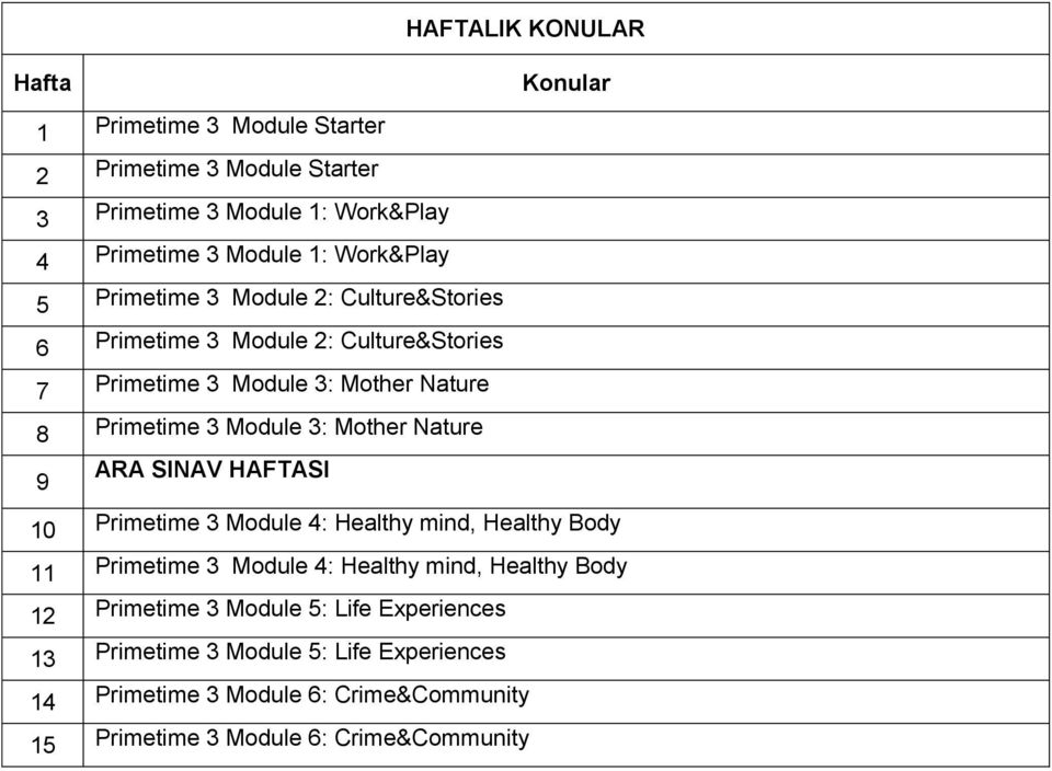 Mother Nature ARA SINAV HAFTASI 9 10 Primetime Module 4: Healthy mind, Healthy Body 11 Primetime Module 4: Healthy mind, Healthy Body 12