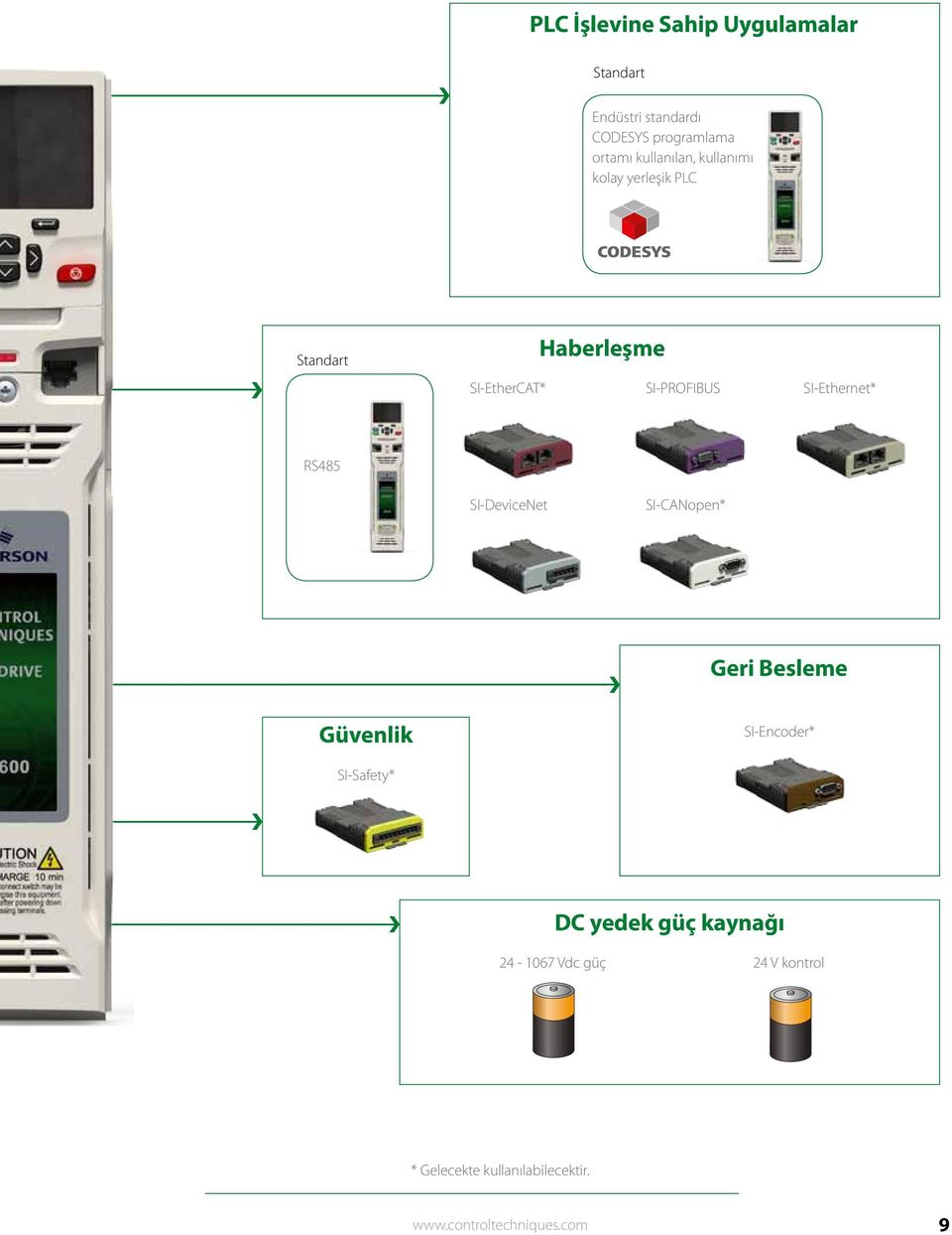 SI-Ethernet* RS485 SI-DeviceNet SI-CANopen* Geri Besleme Güvenlik SI-Encoder* SI-Safety* DC