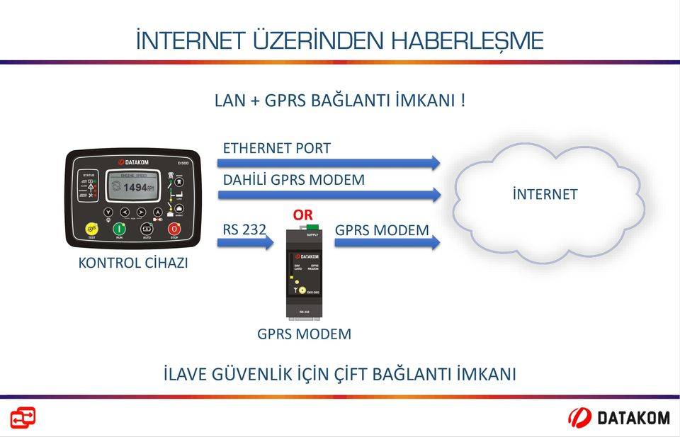 ETHERNET PORT DAHİLİ GPRS MODEM OR RS 232 GPRS