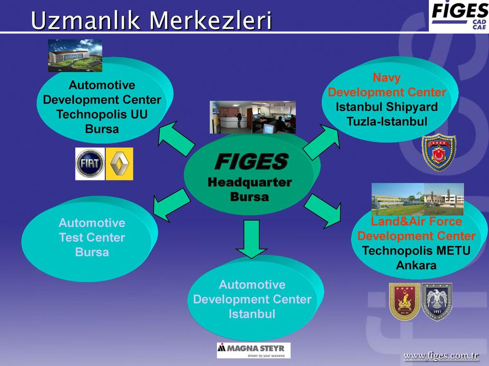 Automotive Test Center Bursa FIGES Headquarter Bursa Automotive