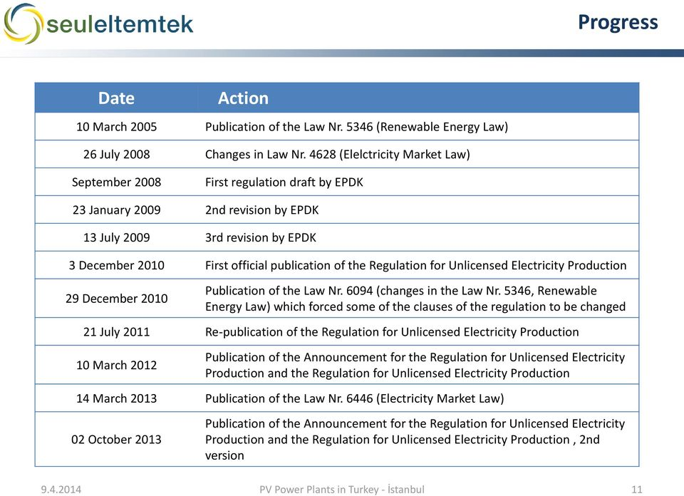 Regulation for Unlicensed Electricity Production 29 December 2010 Publication of the Law Nr. 6094 (changes in the Law Nr.