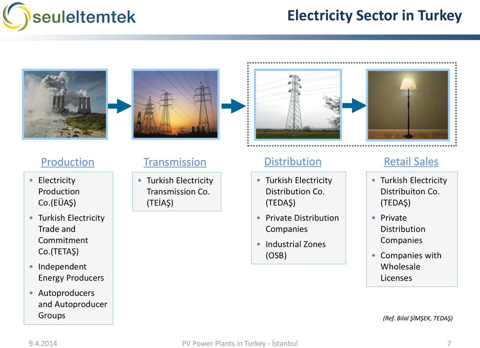 (TETAŞ) Independent Energy Producers Autoproducers and Autoproducer Groups Turkish Electricity Transmission Co.