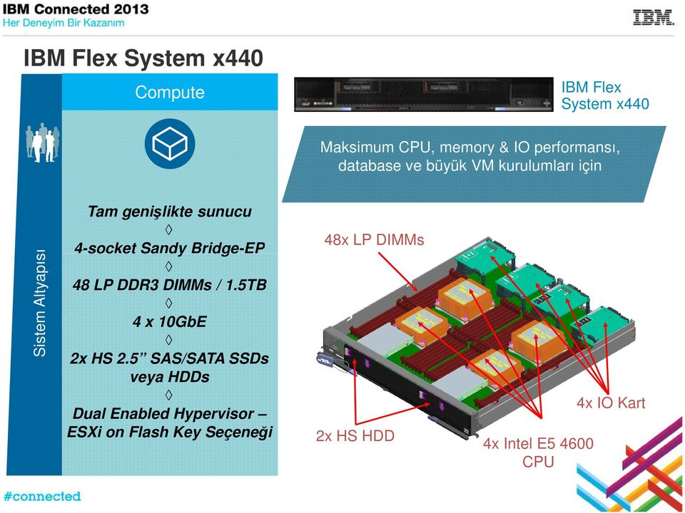 Sandy Bridge-EP 48 LP DDR3 / 1.5TB 4 x 10GbE 2x HS 2.