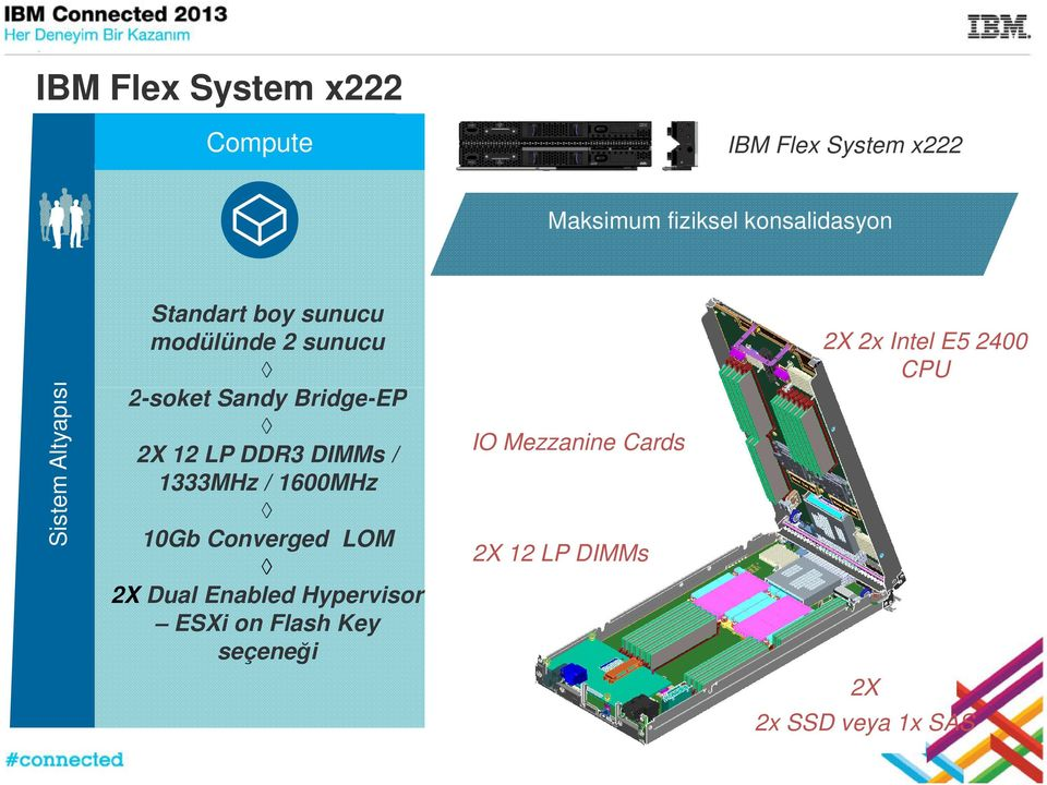 LP DDR3 / 1333MHz / 1600MHz 10Gb Converged LOM 2X Dual Enabled Hypervisor ESXi on