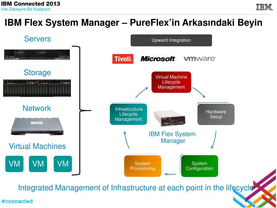 Management Hardware Setup Virtual Machines IBM Flex System Manager VM VM VM System