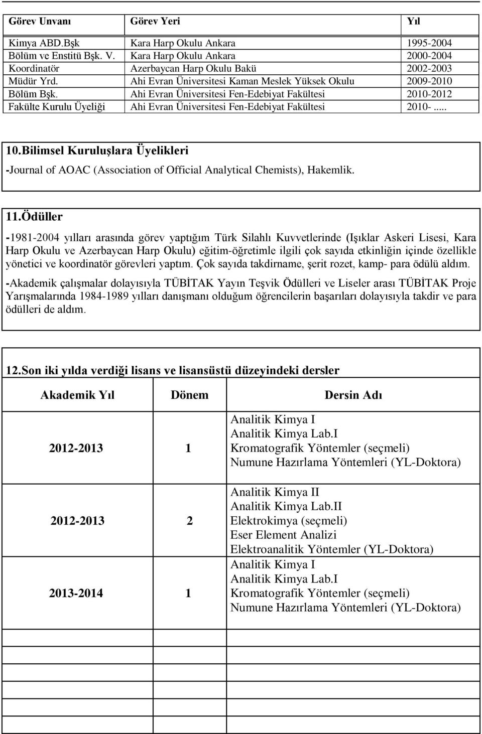 Bilimsel Kuruluşlara Üyelikleri Journal of AOAC (Association of Official Analytical Chemists), Hakemlik. 11.