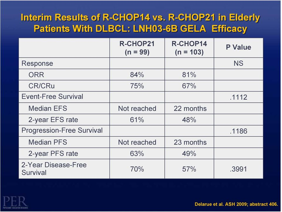 103) ORR 84% 81% CR/CRu 75% 67% P Value Event-Free Survival.