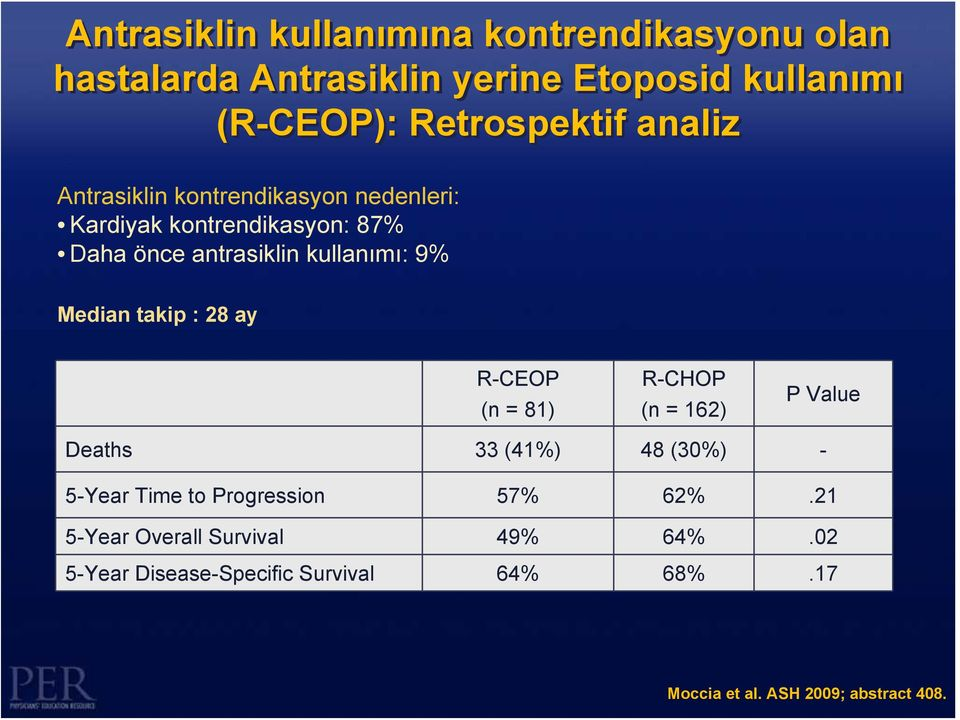 takip : 28 ay R-CEOP (n = 81) R-CHOP (n = 162) P Value Deaths 33 (41%) 48 (30%) - 5-Year Time to Progression 57% 62%.