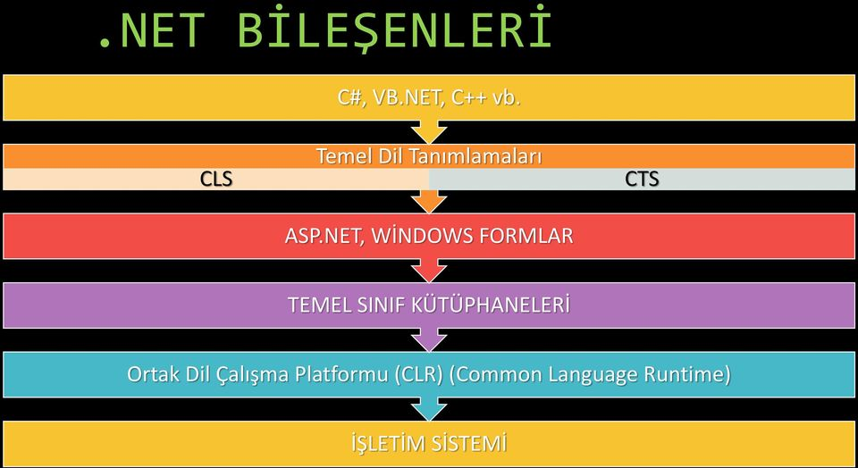 NET, WİNDOWS FORMLAR CTS TEMEL SINIF