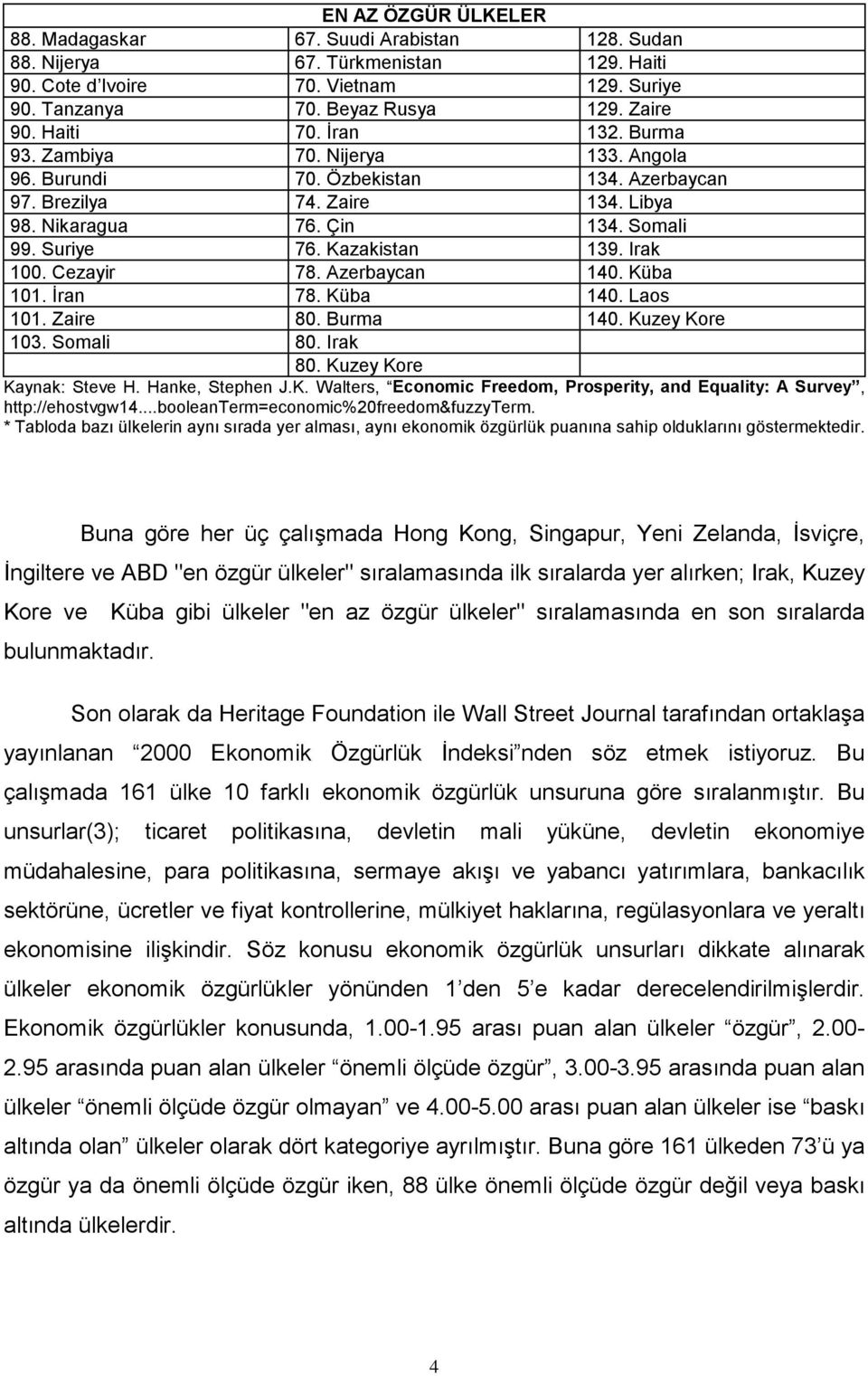 Kazakistan 139. Irak 100. Cezayir 78. Azerbaycan 140. Küba 101. İran 78. Küba 140. Laos 101. Zaire 80. Burma 140. Kuzey Kore 103. Somali 80. Irak 80. Kuzey Kore Kaynak: Steve H. Hanke, Stephen J.K. Walters, Economic Freedom, Prosperity, and Equality: A Survey, http://ehostvgw14.